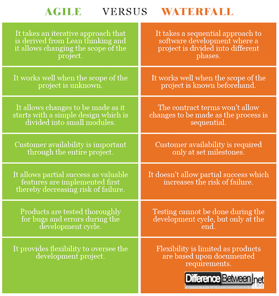 Difference between Agile and Waterfall Difference Between