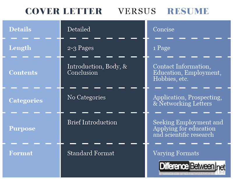 Difference Between Cover Letter and Resume Difference Between - difference between cover letter and resume