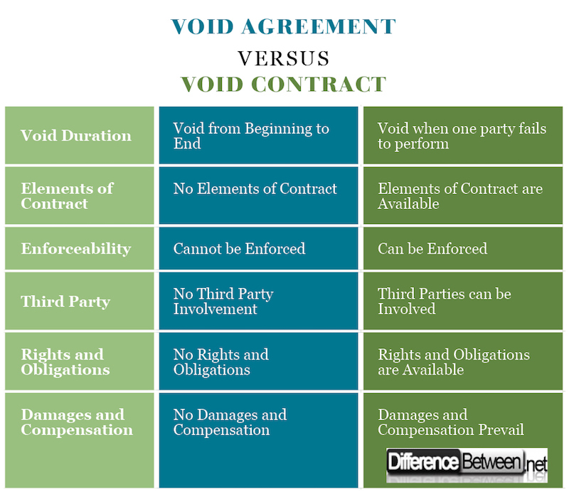 Differences Contract Agreement Void Agreement Meaning Void - Differences Contract Agreement