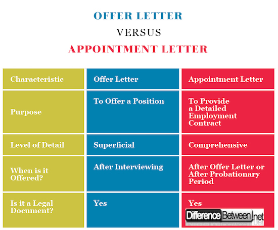 Differences Between Appointment Letters and Offer Letters - Appointment Letters