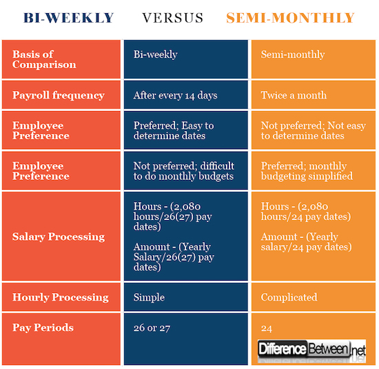 Difference Between Bi-weekly and Semi-monthly Difference Between