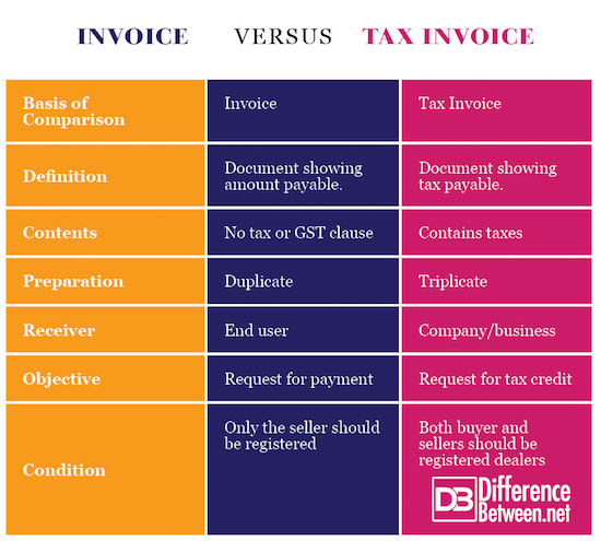 Difference Between Invoice and Tax Invoice Difference Between