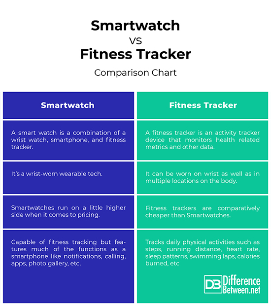 Difference Between Smartwatch and Fitness Tracker Difference Between