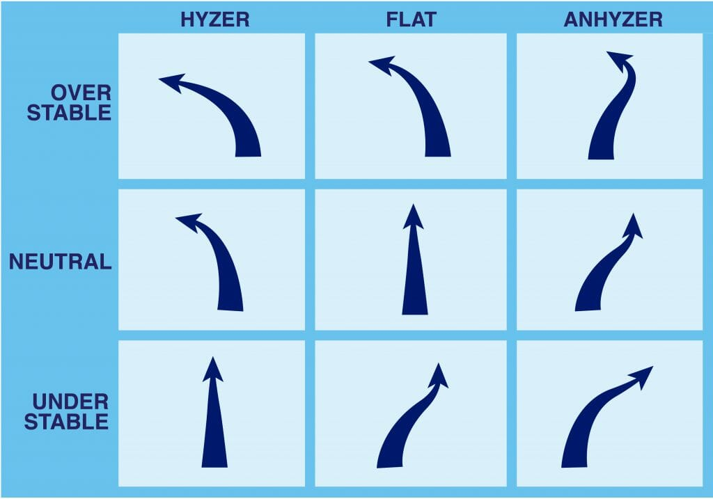 Tuesday Tips How Disc Stability And Release Angles Work Together