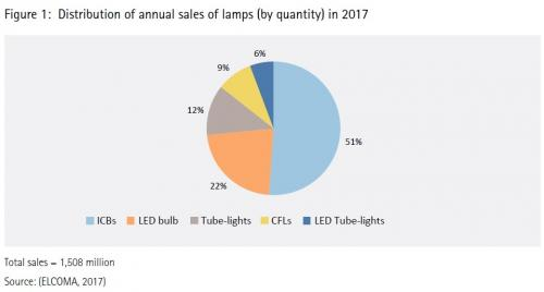 Unaware people, unavailable options help carbon emitting light bulbs
