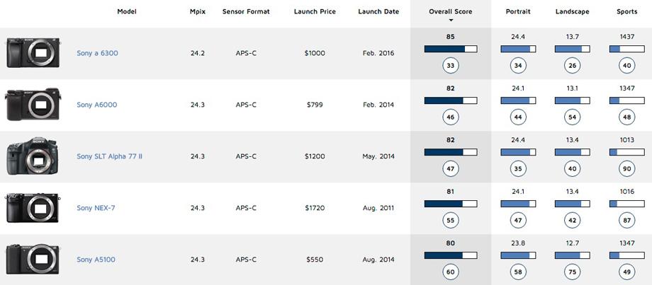 Sony A6300 sensor review Sony\u0027s best APS-C sensor to date - DxOMark
