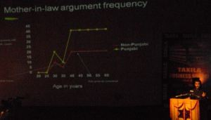 Mother-in-Law argument frequency by Chetan Bhagat