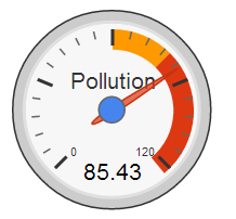 Pollution Index Level in Nepal has started to be in extreme RED