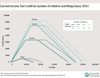 Earned Income Credit Chart 2009
