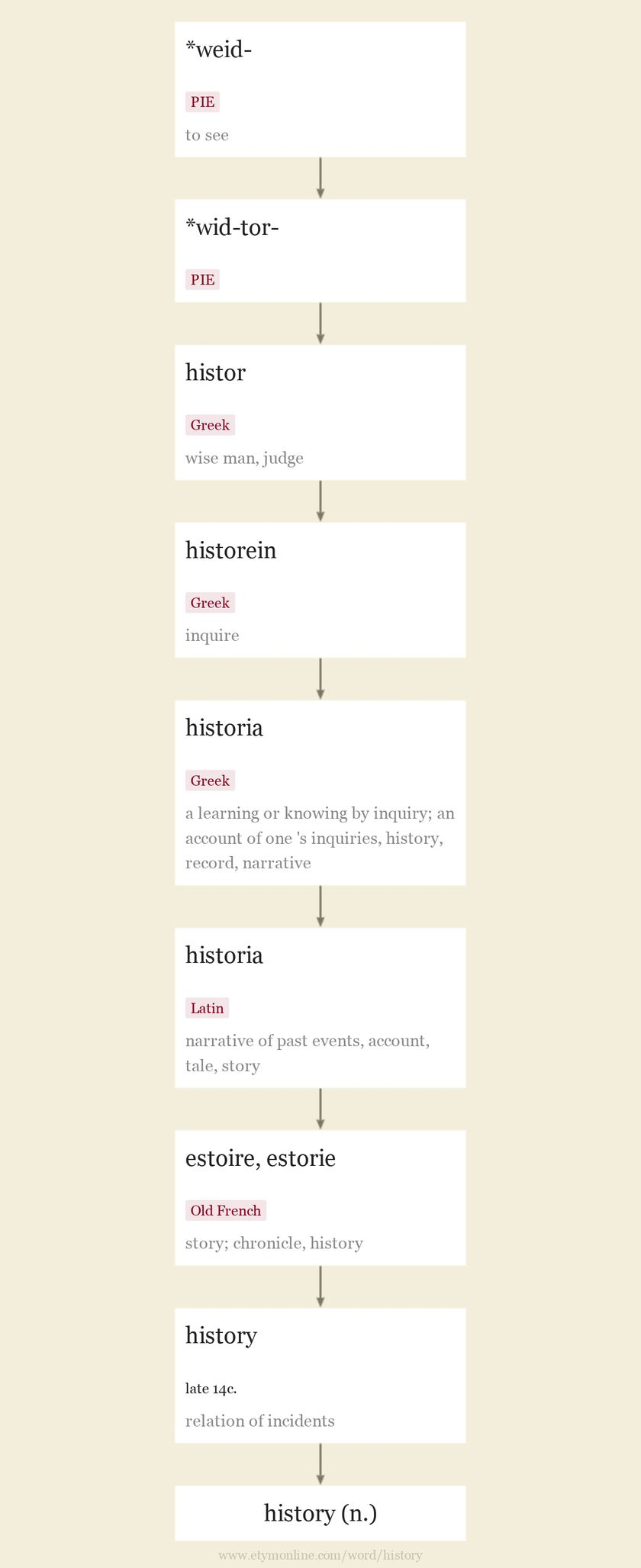 O History S History Origin And Meaning Of History By Online Etymology Dictionary