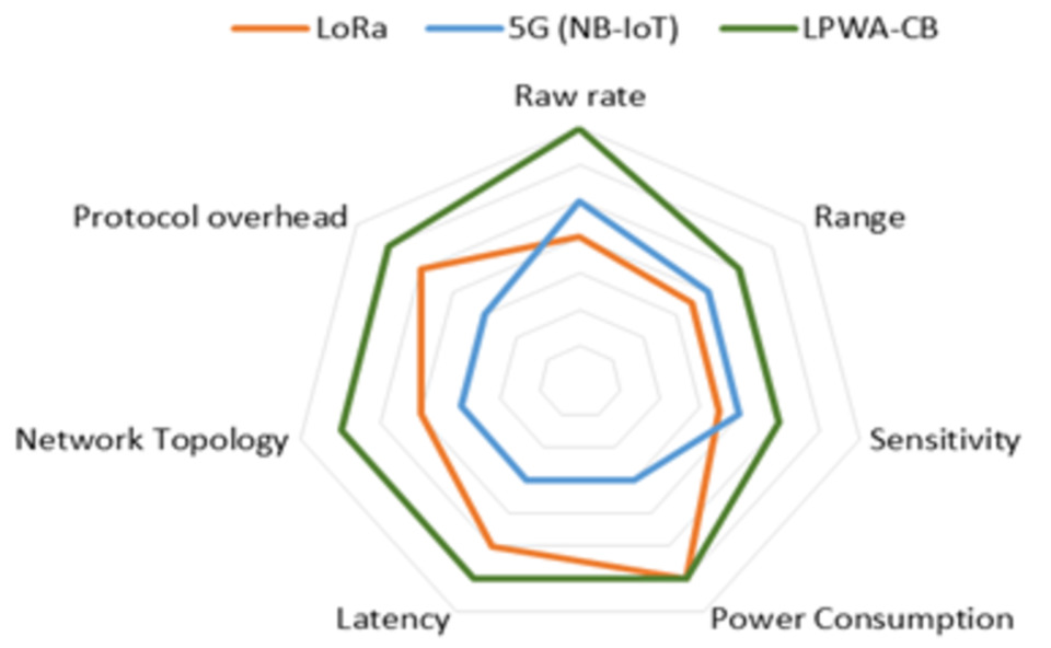 Leti demonstrates waveform for 5G low-power wide-area IoT networks
