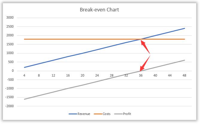 break even point graph excel