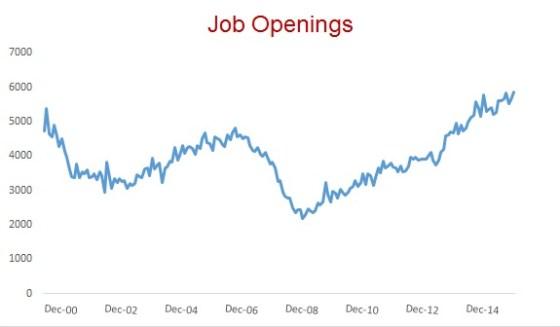 Job Openings July 2016