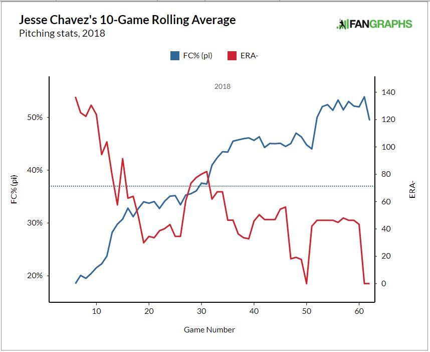 Jesse Chavez Isn\u0027t Done FanGraphs Baseball