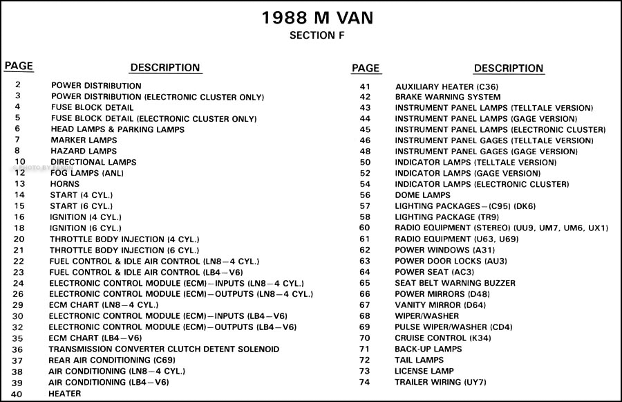 1988 Chevy Suburban Fuse Box Diagram circuit diagram template