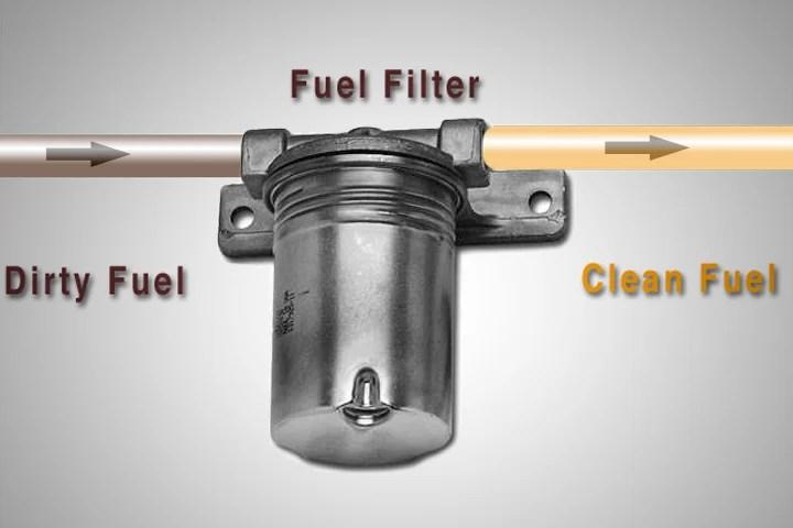 Vehicle Fuel Filter Wiring Diagram