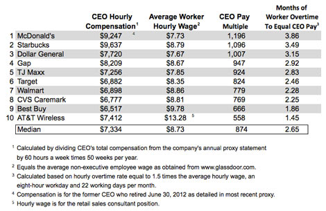 A McDonald\u0027s Worker Will Have to Work 4 Months To Earn What The CEO