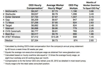 A McDonald's Worker Will Have to Work 4 Months To Earn ...