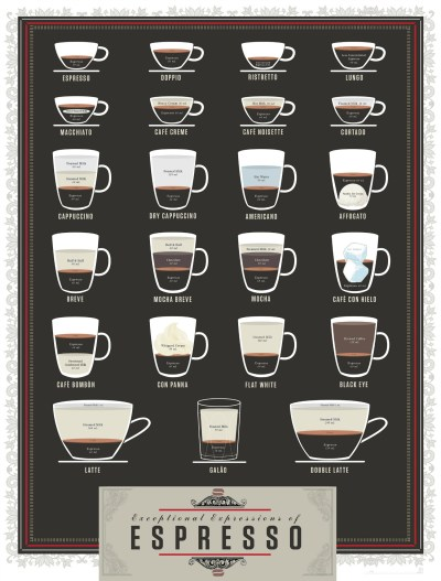 Different Styles of Coffee Explained