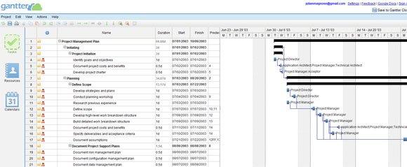 Gantt Chart in PowerPoint - what does a gantt chart show