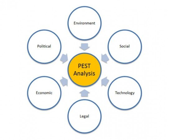 How to make a PEST Diagram in PowerPoint - pest analysis
