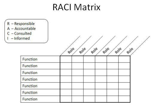 Raci Charts Six Sigma  Employment Application Letters Samples
