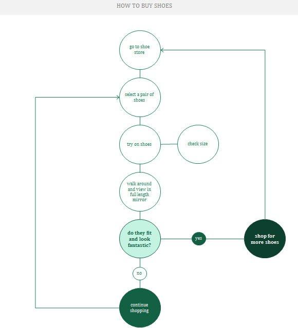 free flow chart templates - Gottayotti
