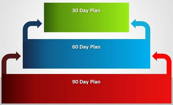 How To Make A 30-60-90 Day Plan - 30 60 90 day action plan template