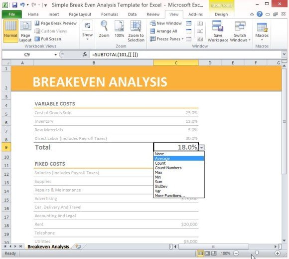 Break even analysis template formula to calculate break even point