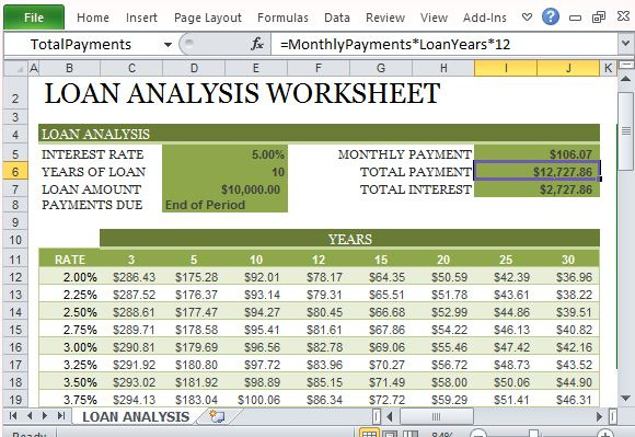 How To Create A Loan Analysis Worksheet in Excel - mortgage payment calculator template
