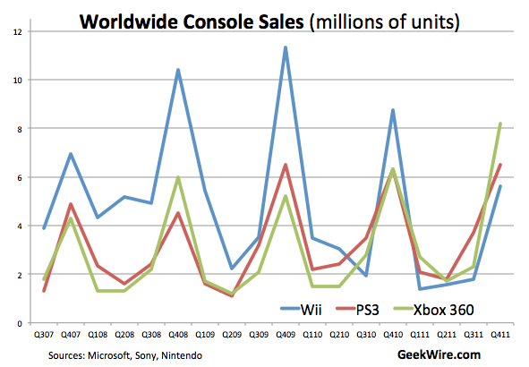 Xbox 360 tops Wii and PS3 for 1st time in yearly global sales \u2013 GeekWire