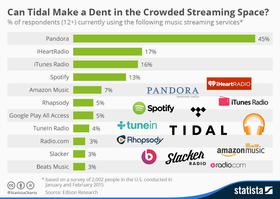 Chart This is how crowded the streaming music industry is u2013 GeekWire - music chart