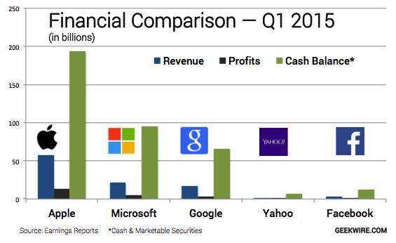 microsoft profits by year