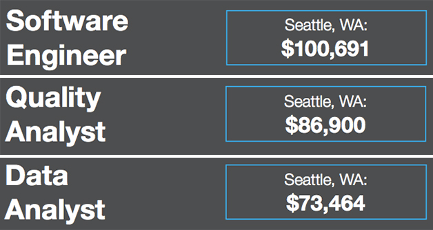 Highest-paying jobs in tech Seattle tops list for software