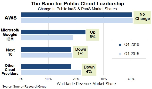 Cloud Report Card Amazon Web Services is a $12B juggernaut, but