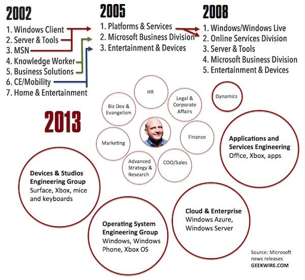 Ballmer\u0027s \u0027One Microsoft\u0027 One decade too late? \u2013 GeekWire - microsoft organizational structure
