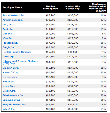 Microsoft\u0027s starting median pay beats out rivals at $91,500 \u2013 GeekWire