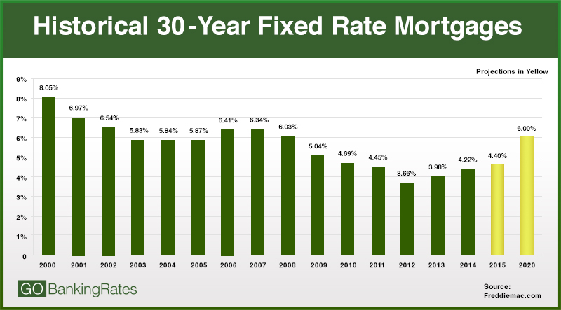 The Weymouth Group Real Estate \u2013 Is It Time For Interest Rates To