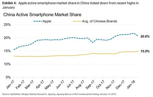 Strategy Analytics Apple scores 51 of global smartphone revenue in