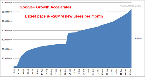 Google Plus can reach 400 million users in 2012, already has 62