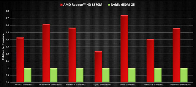 AMD refreshes its Radeon GPU lineup with the HD 8000 for desktop and