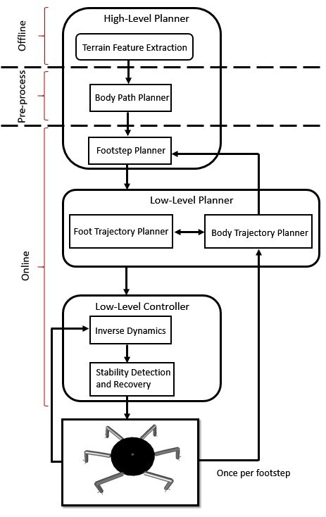 4 Hierarchical Control Architecture Details Hackadayio