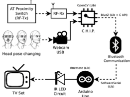 TV Remote Control based on Head Movements