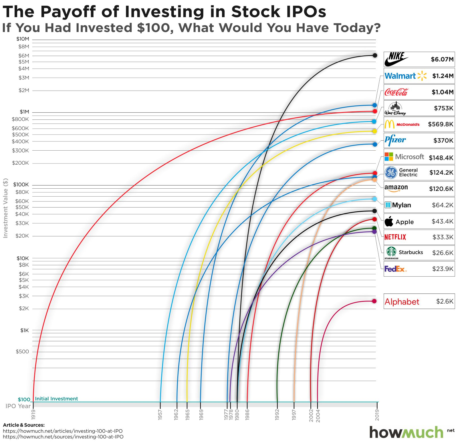 Invest Companies Visualize What Investing 100 Early In Stocks Would Be Worth Today