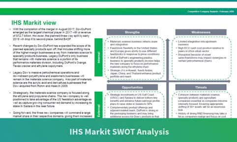 Competitive Company Analysis IHS Markit - company analysis