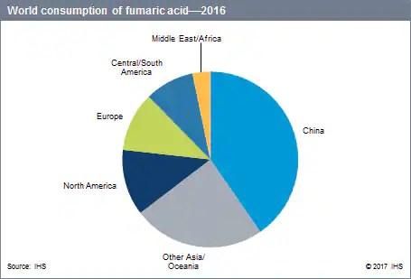 Fumaric Acid - Chemical Economics Handbook (CEH) IHS Markit