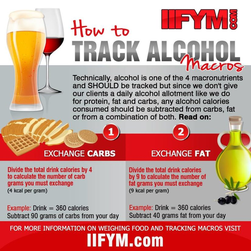 Tracking Alcohol Macros - Can I drink with IIFYM? - IIFYM - calorie and fat calculator