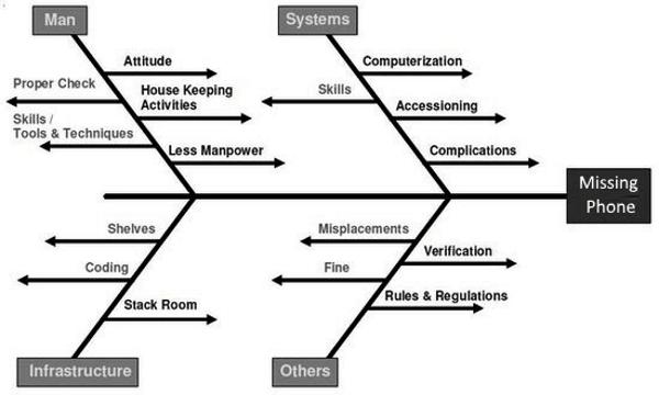 microsoft visio activity diagram