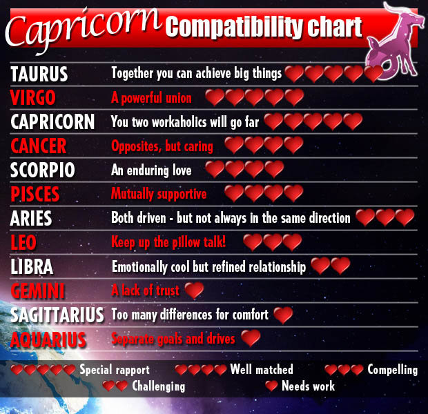 Love horoscopes 2014 for Earth signs Taurus, Virgo, Capricorn