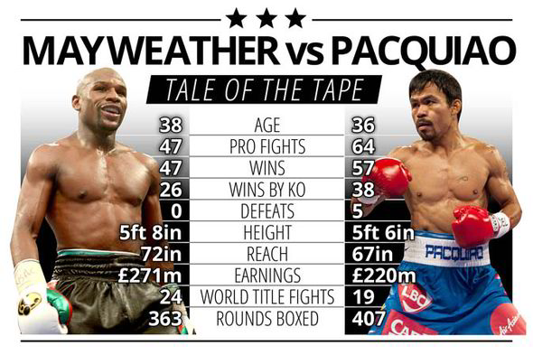 Floyd Mayweather Quotes Wallpaper Mayweather V Pacquiao Fight Of The Century Set To Break